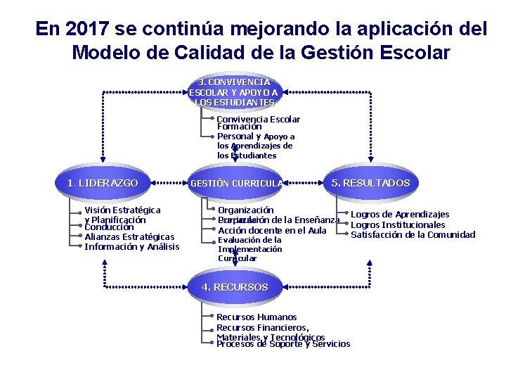 En 2017 se continúa mejorando la aplicación del Modelo de Calidad de la Gestión