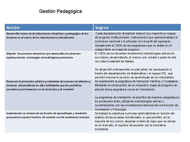 Gestión Pedagógica Acción Logros Desarrollar tareas de fortalecimiento disciplinar y pedagógico de los docentes
