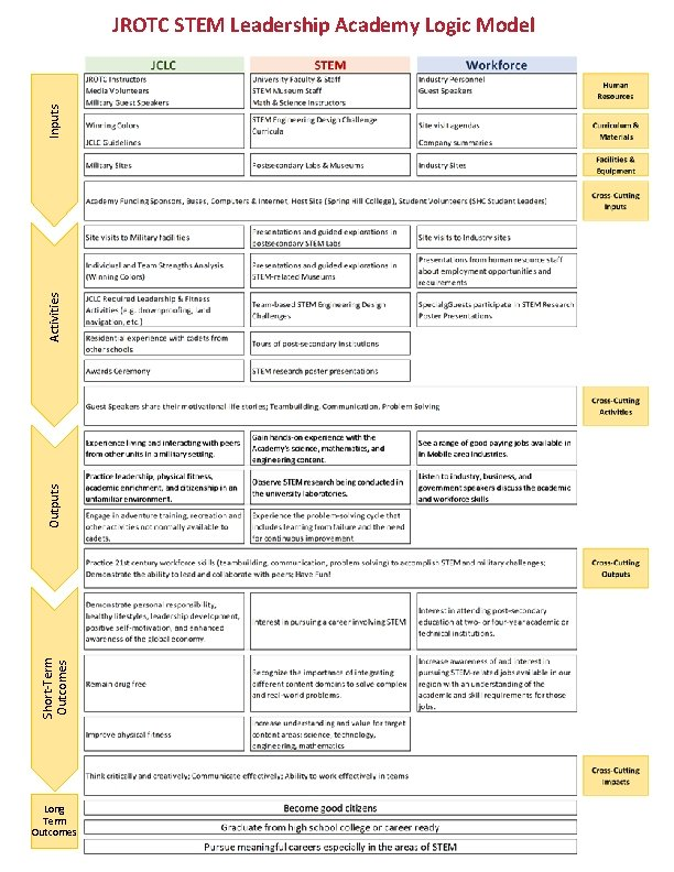 Short-Term Outcomes Outputs Activities Inputs JROTC STEM Leadership Academy Logic Model Long Term Outcomes