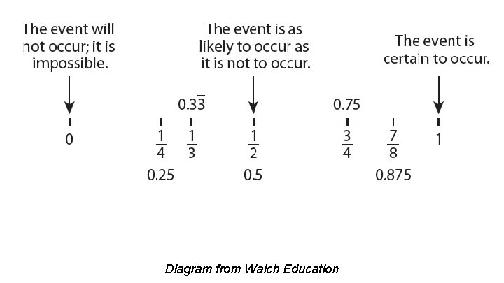 Diagram from Walch Education