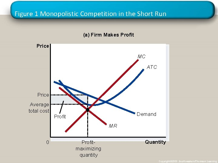 Figure 1 Monopolistic Competition in the Short Run (a) Firm Makes Profit Price MC