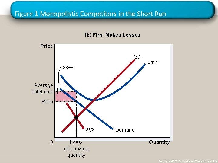 Figure 1 Monopolistic Competitors in the Short Run (b) Firm Makes Losses Price MC