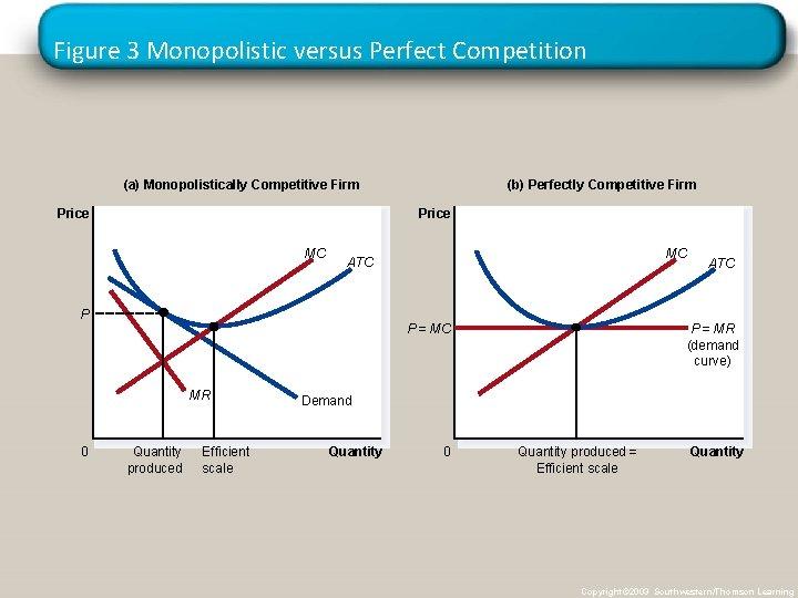 Figure 3 Monopolistic versus Perfect Competition (a) Monopolistically Competitive Firm Price MC MC ATC