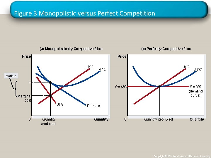 Figure 3 Monopolistic versus Perfect Competition (a) Monopolistically Competitive Firm Price (b) Perfectly Competitive