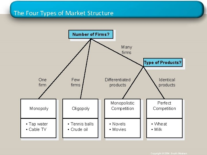 The Four Types of Market Structure Number of Firms? Many firms Type of Products?