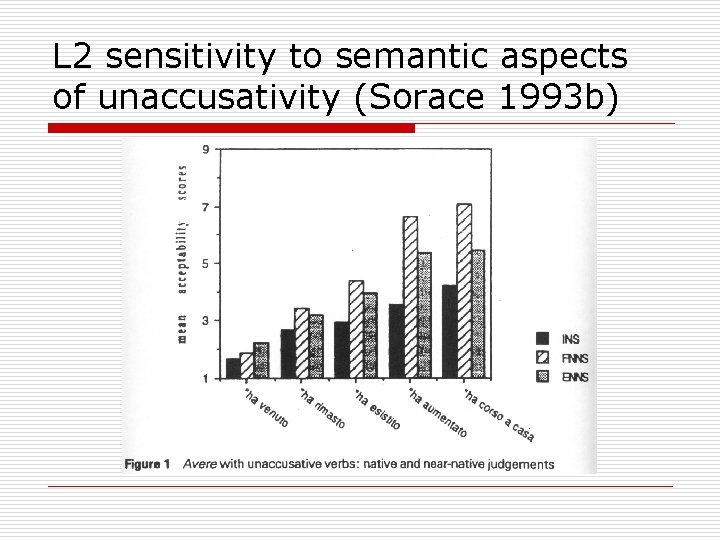L 2 sensitivity to semantic aspects of unaccusativity (Sorace 1993 b)