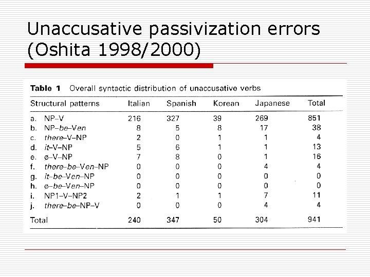 Unaccusative passivization errors (Oshita 1998/2000)