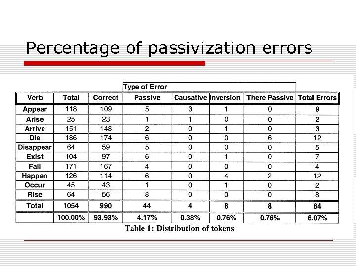 Percentage of passivization errors