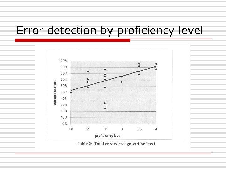Error detection by proficiency level