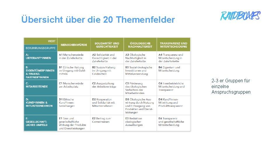 Übersicht über die 20 Themenfelder 2 -3 er Gruppen für einzelne Anspruchsgruppen 1
