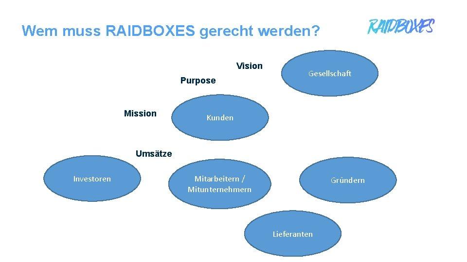 Wem muss RAIDBOXES gerecht werden? Vision Purpose Mission Gesellschaft Kunden Umsätze Investoren Mitarbeitern /