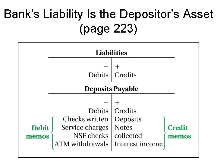 Bank's Liability Is the Depositor's Asset (page 223)