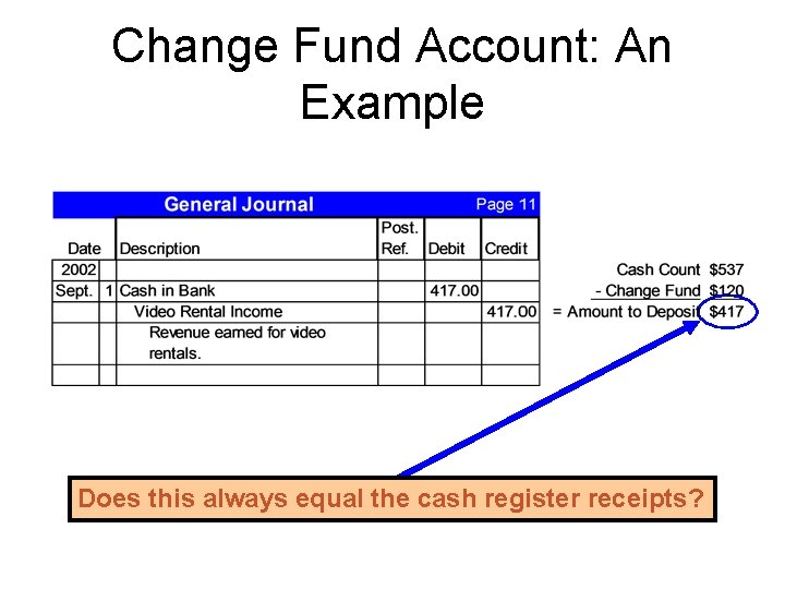 Change Fund Account: An Example Does this always equal the cash register receipts?