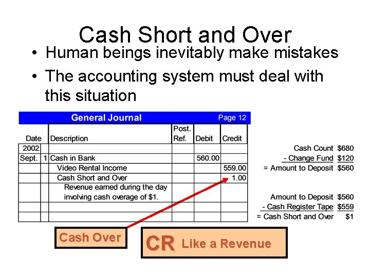 Cash Short and Over • Human beings inevitably make mistakes • The accounting system