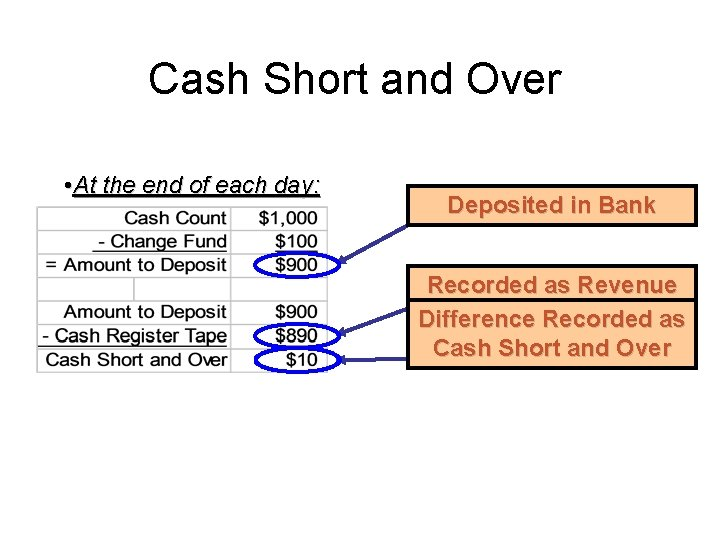 Cash Short and Over • At the end of each day: Deposited in Bank