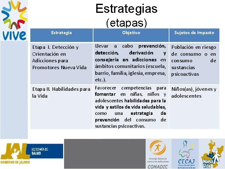 Estrategias (etapas) Estrategia Etapa I. Detección y Orientación en Adicciones para Promotores Nueva Vida