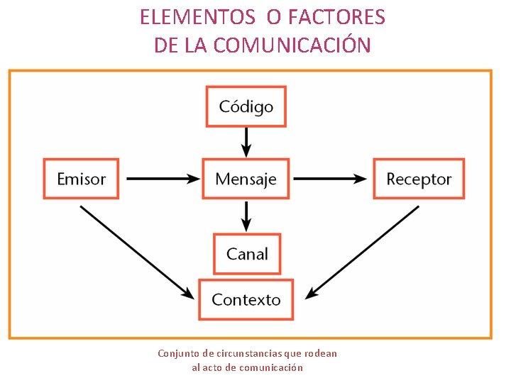 ELEMENTOS O FACTORES DE LA COMUNICACIÓN Canal Conjunto de circunstancias que rodean al acto