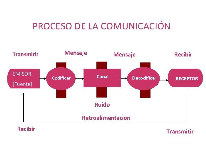 PROCESO DE LA COMUNICACIÓN Transmitir EMISOR (Fuente) Mensaje Codificar Mensaje Canal Decodificar Recibir RECEPTOR