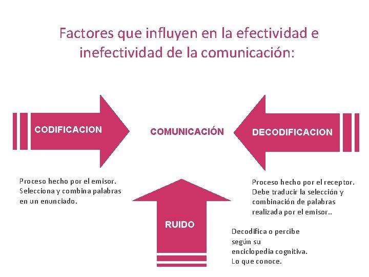 Factores que influyen en la efectividad e inefectividad de la comunicación: CODIFICACION COMUNICACIÓN