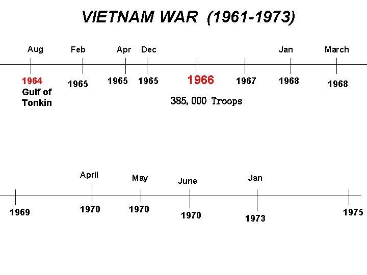VIETNAM WAR (1961 -1973) Aug Feb 1964 Gulf of Tonkin 1965 1969 Apr 1965