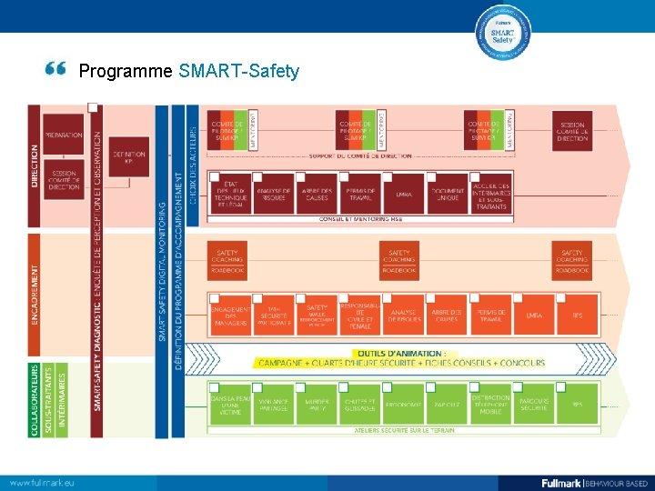 Programme SMART-Safety