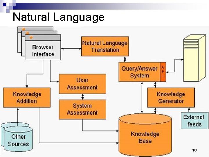 Natural Language 18