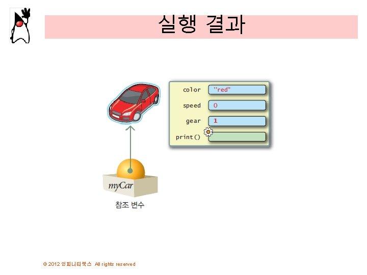 실행 결과 © 2012 인피니티북스 All rights reserved