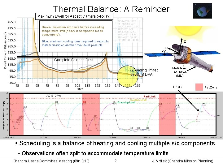 Thermal Balance: A Reminder Maximum Dwell for Aspect Camera (~today) Brown: maximum exposure before