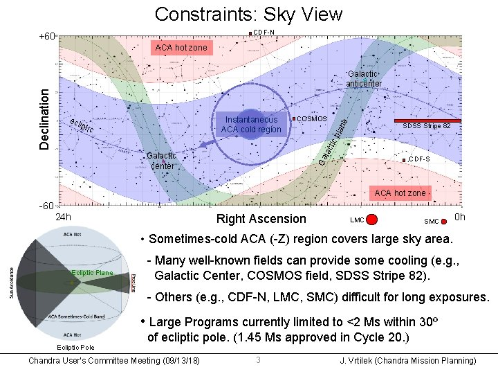 Constraints: Sky View CDF-N +60 ACA hot zone e COSMOS SDSS Stripe 82 tic