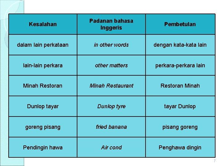 Kesalahan Padanan bahasa Inggeris Pembetulan dalam lain perkataan in other words dengan kata-kata lain-lain