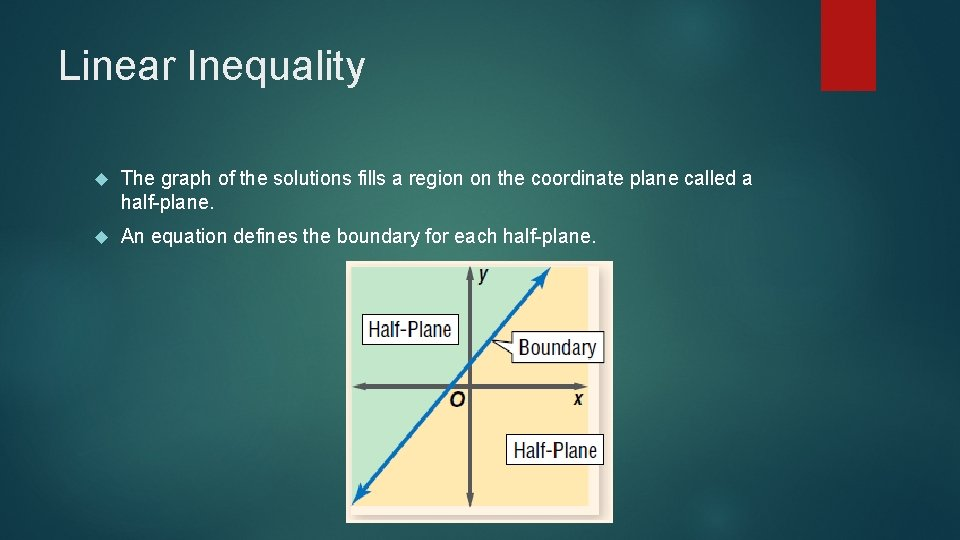 Linear Inequality The graph of the solutions fills a region on the coordinate plane
