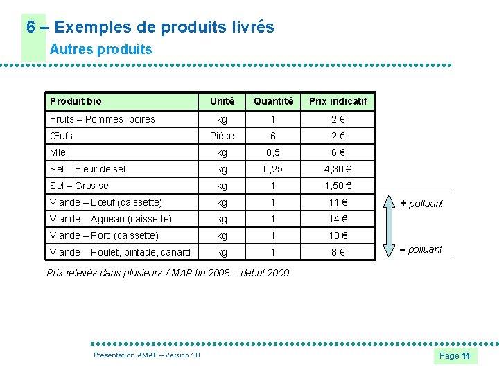 6 – Exemples de produits livrés Autres produits Produit bio Unité Quantité Prix indicatif