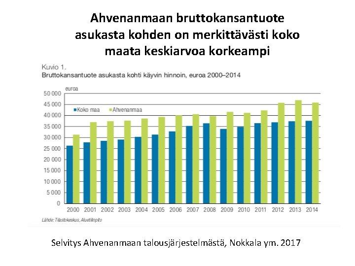 Ahvenanmaan bruttokansantuote asukasta kohden on merkittävästi koko maata keskiarvoa korkeampi Selvitys Ahvenanmaan talousjärjestelmästä, Nokkala