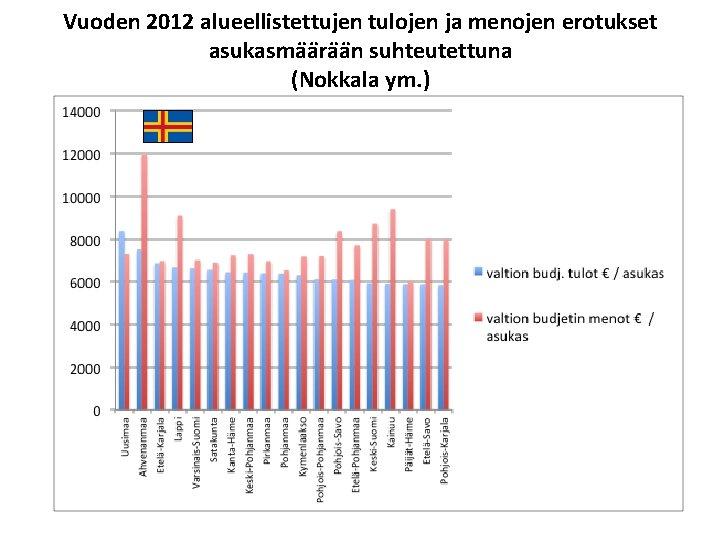 Vuoden 2012 alueellistettujen tulojen ja menojen erotukset asukasma a ra a n suhteutettuna (Nokkala