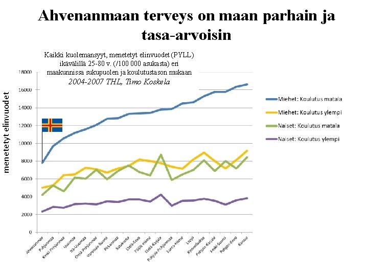 menetetyt elinvuodet Ahvenanmaan terveys on maan parhain ja tasa-arvoisin Kaikki kuolemansyyt, menetetyt elinvuodet (PYLL)