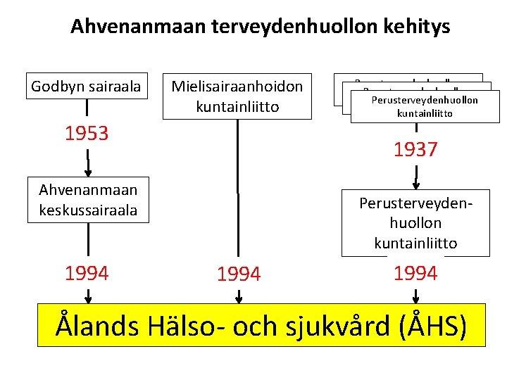 Ahvenanmaan terveydenhuollon kehitys Godbyn sairaala Mielisairaanhoidon kuntainliitto 1953 1937 Ahvenanmaan keskussairaala 1994 Perusterveydenhuollon kuntainliitto