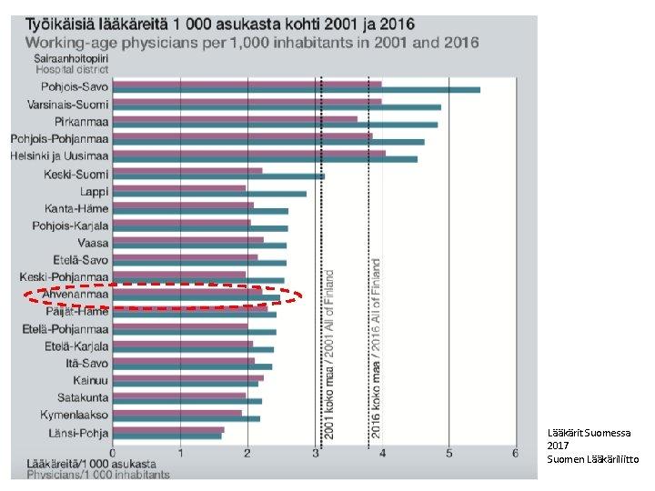 Lääkärit Suomessa 2017 Suomen Lääkäriliitto