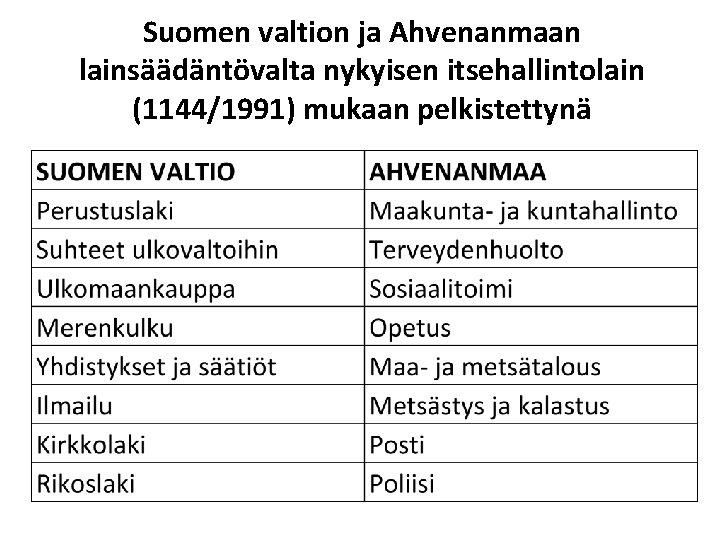 Suomen valtion ja Ahvenanmaan lainsäädäntövalta nykyisen itsehallintolain (1144/1991) mukaan pelkistettynä