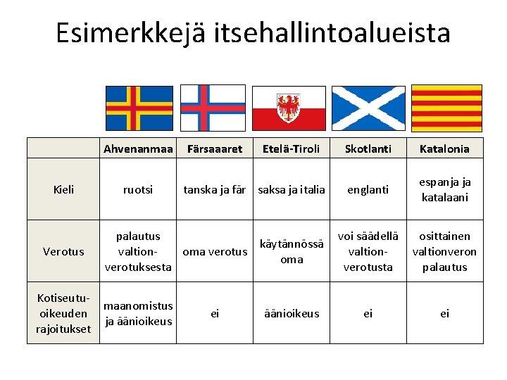 Esimerkkejä itsehallintoalueista Ahvenanmaa Kieli ruotsi Verotus Färsaaaret Etelä-Tiroli tanska ja fär saksa ja italia