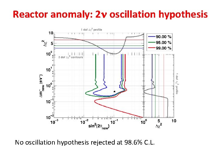 Reactor anomaly: 2 n oscillation hypothesis No oscillation hypothesis rejected at 98. 6% C.