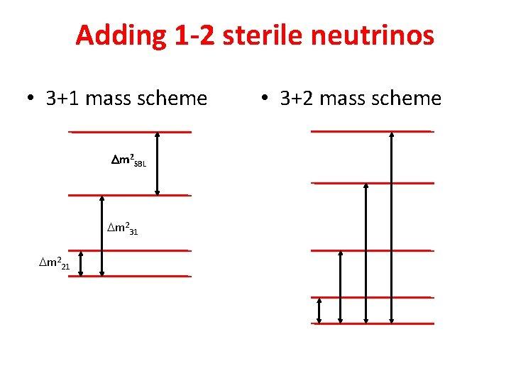 Adding 1 -2 sterile neutrinos • 3+1 mass scheme Dm 2 SBL Dm 231