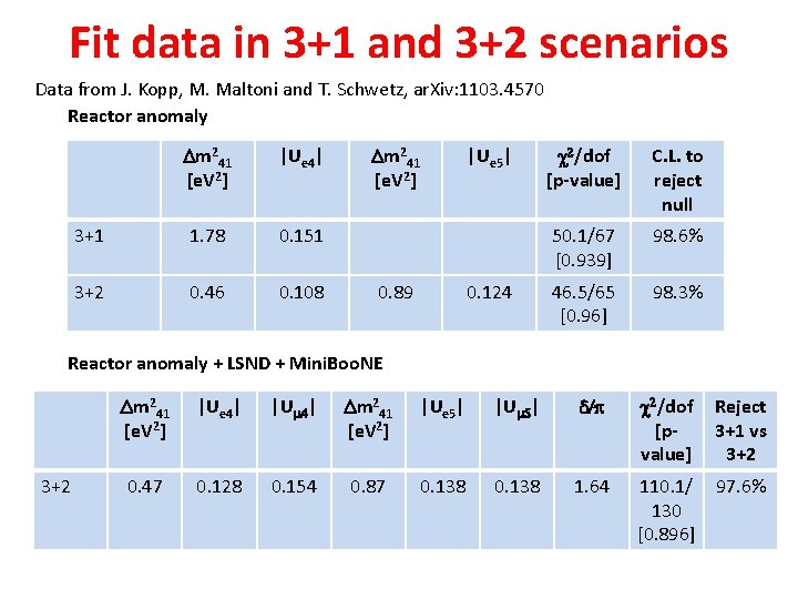 Fit data in 3+1 and 3+2 scenarios Data from J. Kopp, M. Maltoni and