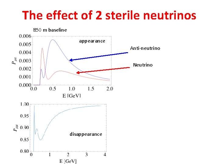 The effect of 2 sterile neutrinos 850 m baseline appearance Anti-neutrino Neutrino disappearance