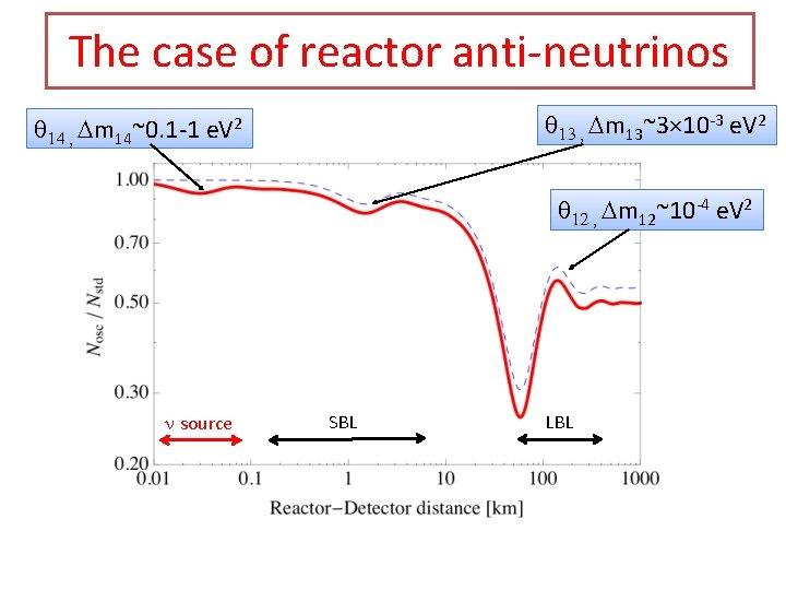 The case of reactor anti-neutrinos q 13 , Dm 13~3× 10 -3 e. V