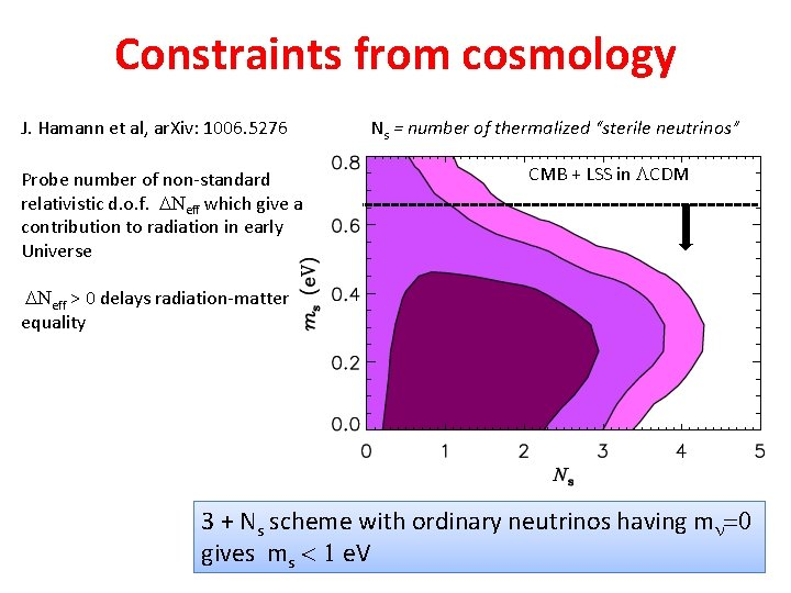 Constraints from cosmology J. Hamann et al, ar. Xiv: 1006. 5276 Probe number of