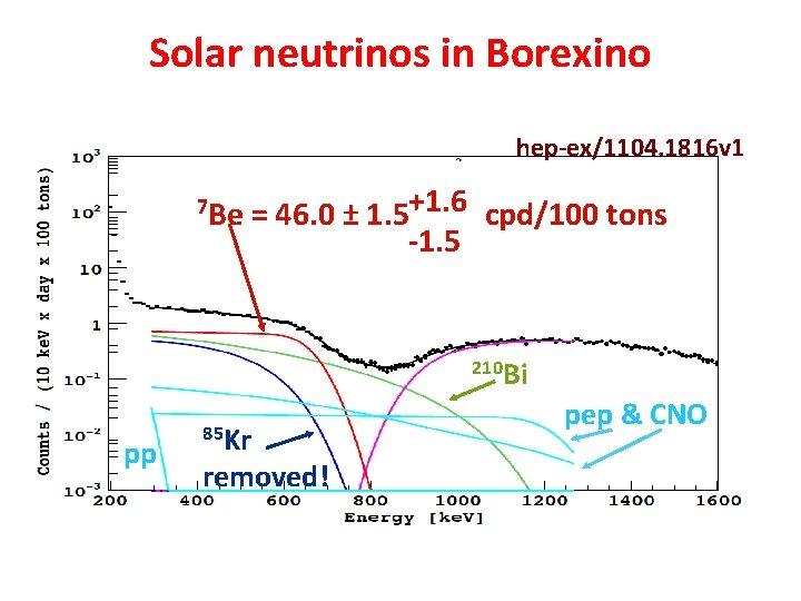 Solar neutrinos in Borexino hep-ex/1104. 1816 v 1 7 Be = 46. 0 ±