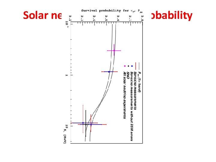 Solar neutrino survival probability