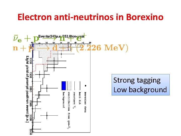 Electron anti-neutrinos in Borexino Strong tagging Low background