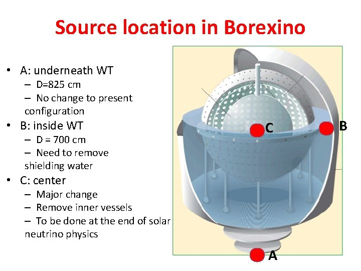 Source location in Borexino • A: underneath WT – D=825 cm – No change