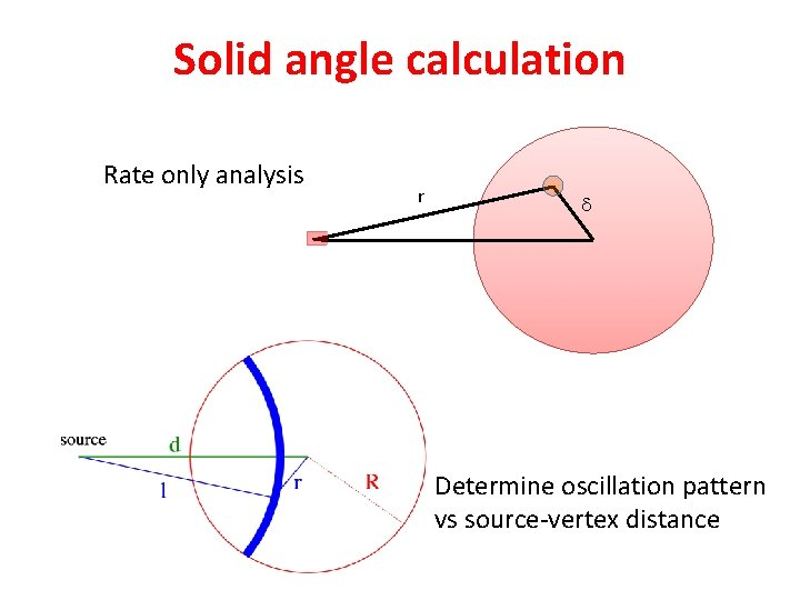 Solid angle calculation Rate only analysis r d d Determine oscillation pattern vs source-vertex